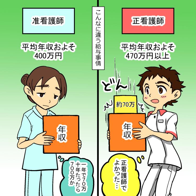 准看護師と看護師の年収の比較