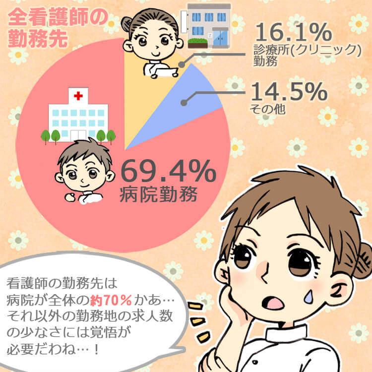 看護師の病院以外の求人数