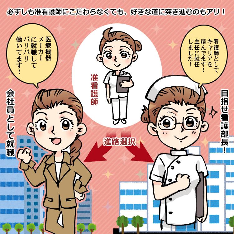 准看護師のキャリアメイク
