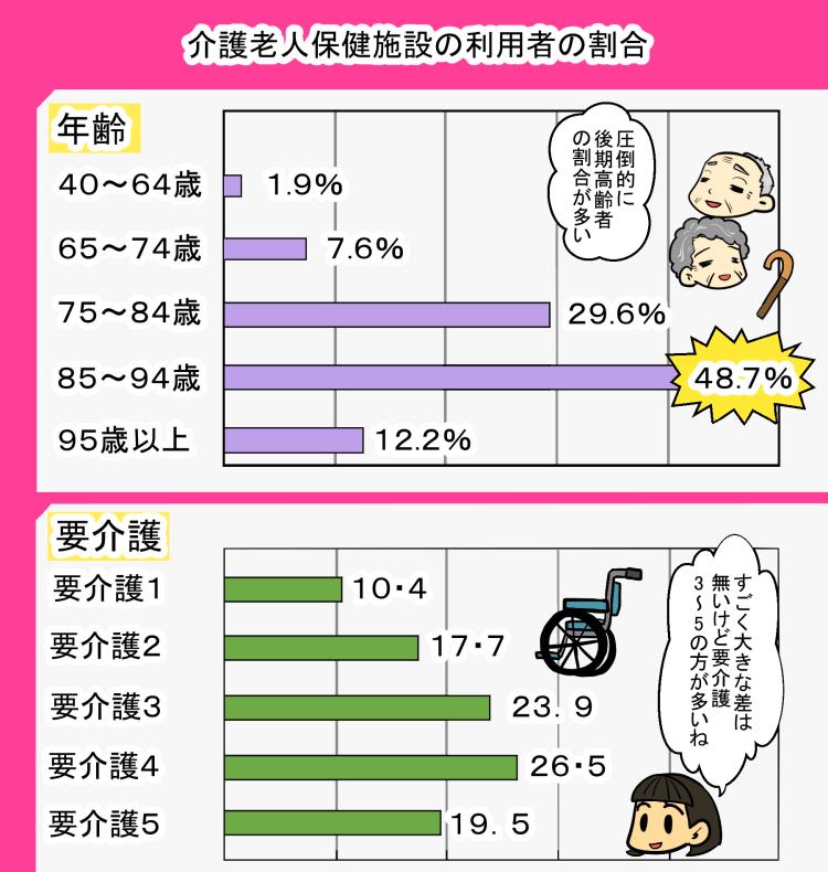 老健の利用者の割合