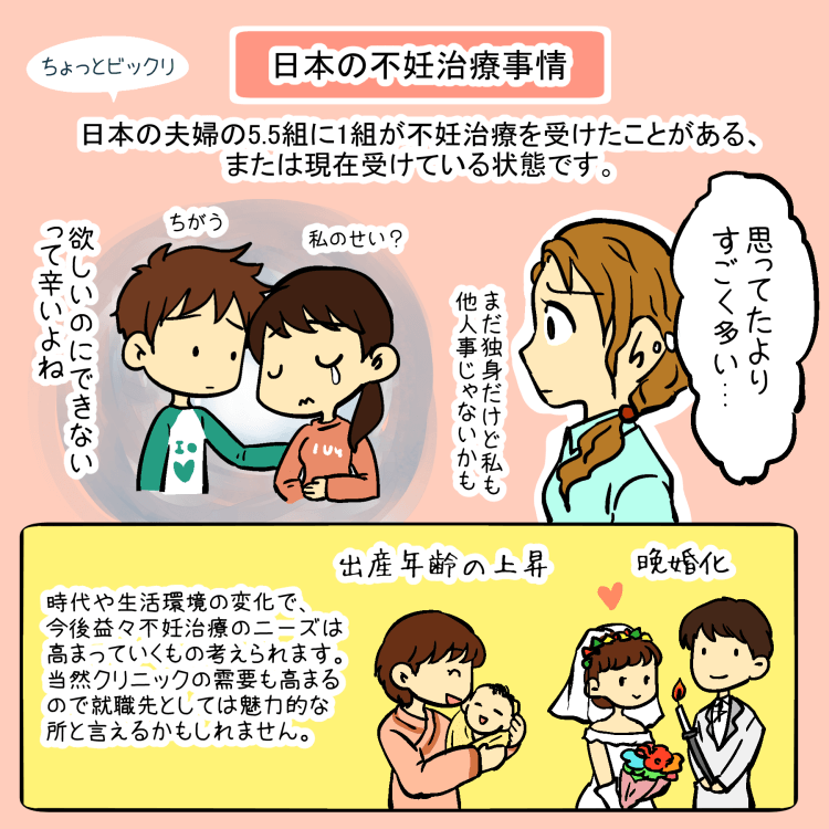 日本の不妊治療事情