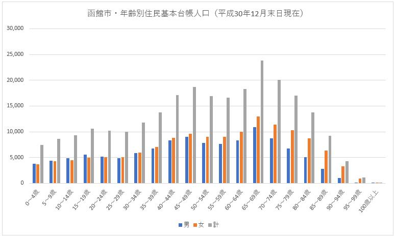 北海道函館市の年齢別住民基本台帳人口