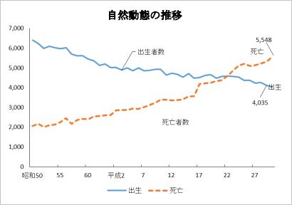 愛媛県松山市の人口・自然動態の推移