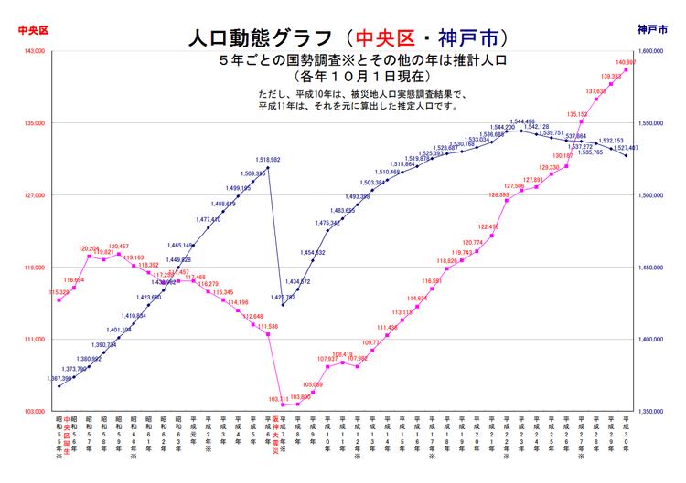 神戸市・中央区の人口動態グラフ