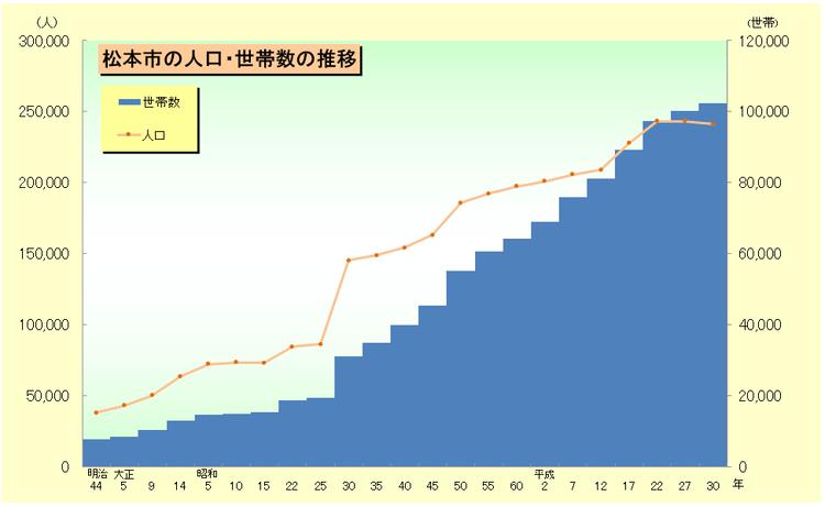 長野県松本市の人口・世帯数の推移