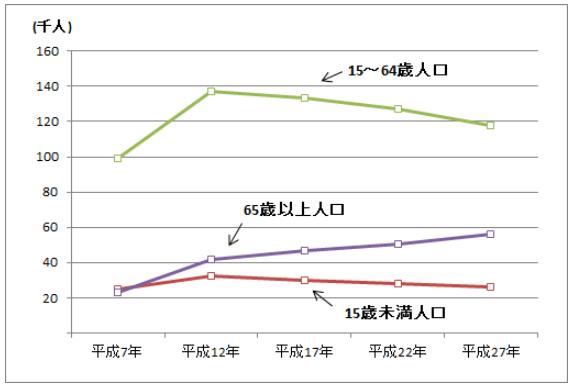 島根県松江市・年齢別の人口