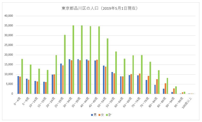 東京都品川区の年齢別人口