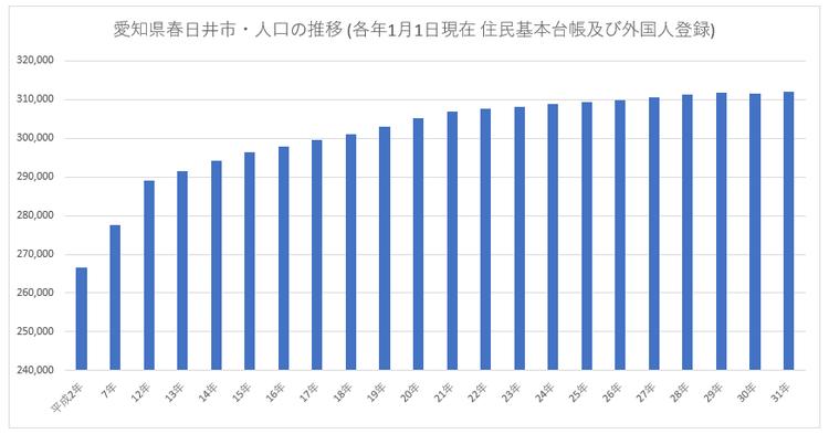 愛知県春日井市・人口の推移