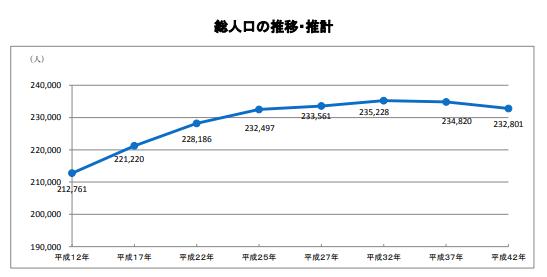 神奈川県大和市の総人口の推移・推計