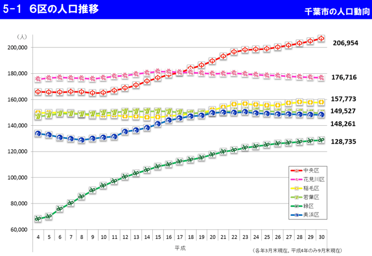千葉市の人口動向・6区の人口推移