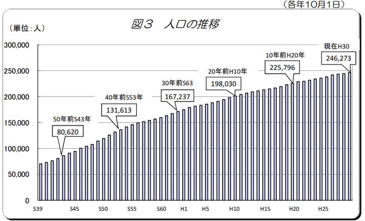 名古屋市緑区の人口の推移