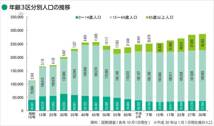 横浜市鶴見区・年齢3区分別人口の推移