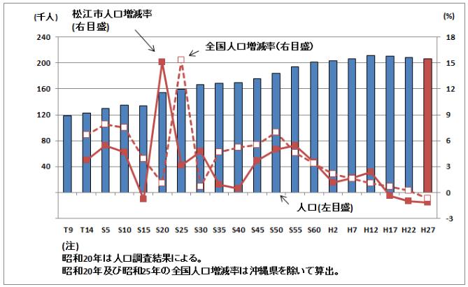 島根県松江市・人口増減率