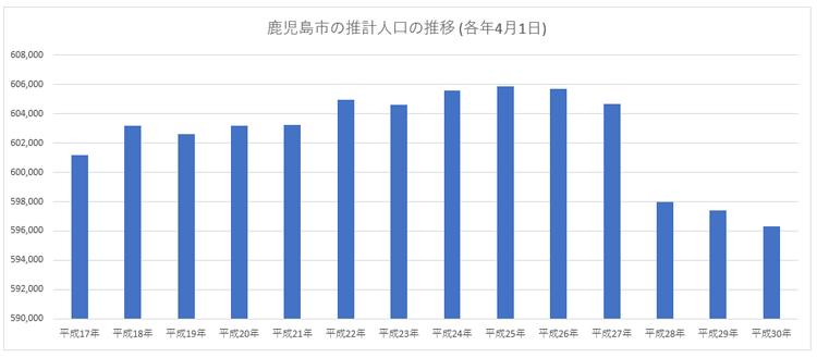 鹿児島市の推計人口の推移