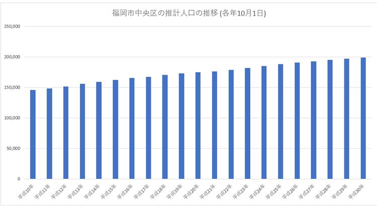 福岡市中央区の推計人口の推移
