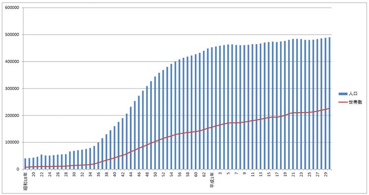 松戸市の人口の推移
