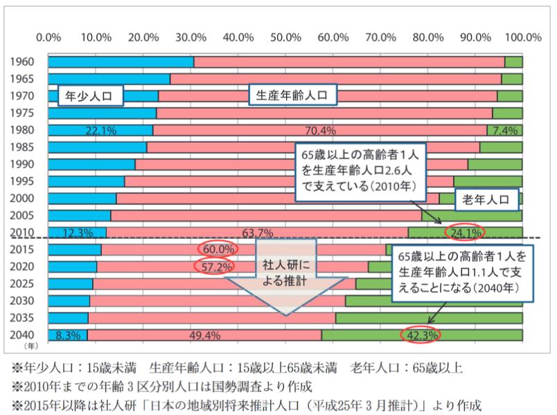 秋田市の年齢3区分別人口の割合の推移_2