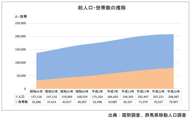 群馬県伊勢崎市・総人口・世帯数の推移