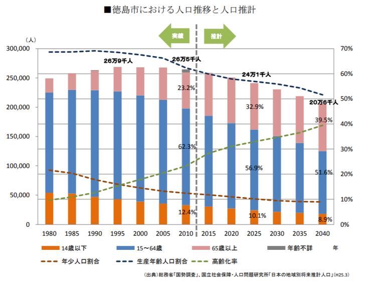 徳島市における人口推移と人口推計