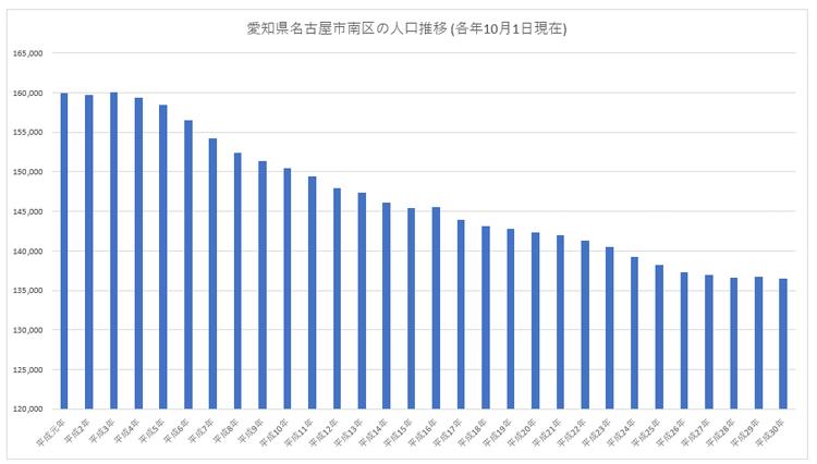 愛知県名古屋市南区の人口推移 (各年10月1日現在)