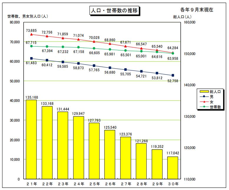小樽市の人口・世帯数の推移