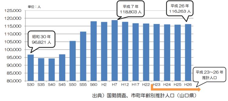 山口県防府市の人口の動向分析