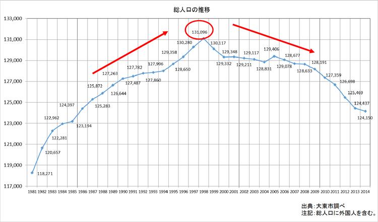 大阪府大東市総人口の推移