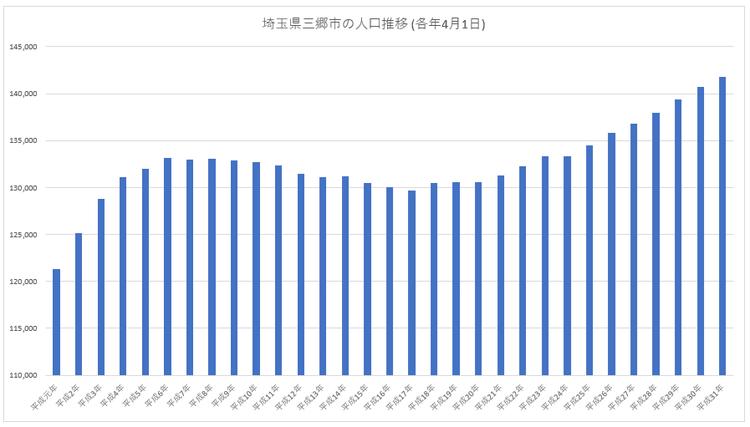 埼玉県三郷市の人口推移