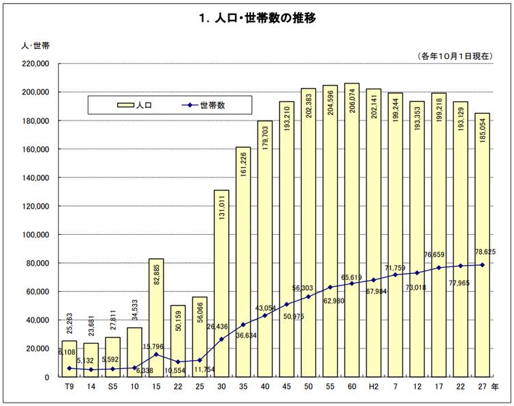 人口・世帯数の推移