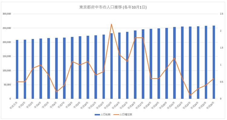 東京都府中市の人口推移