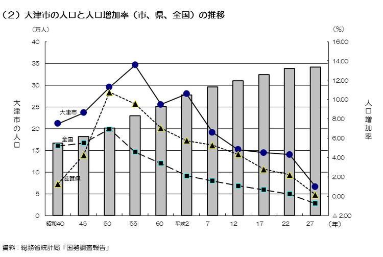 大津市の人口と人口増加率の推移