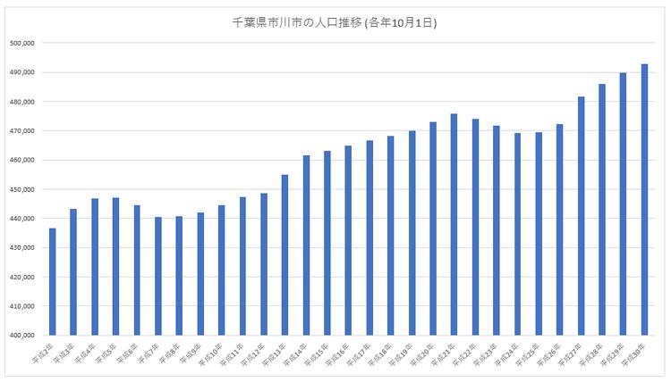 千葉県市川市の人口推移
